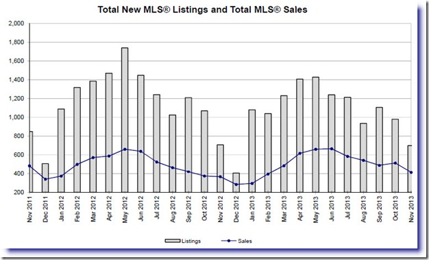 MLS Sales Chart Nov